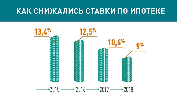 Снижение ипотечных ставок до 2018 года