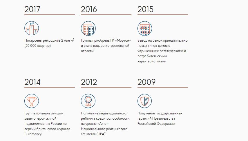 ГК ПИК (история в цифрах)
